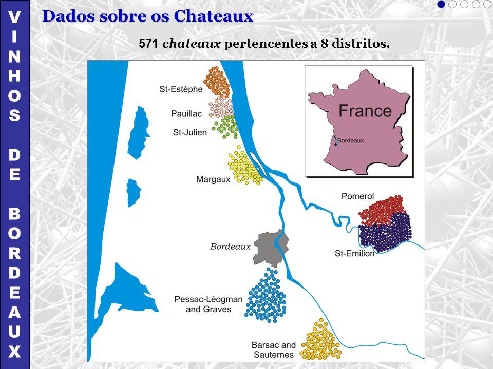 Dados sobre os Chateaux