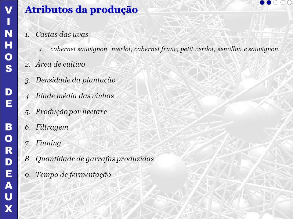 V Atributos da produção I N H O S D E B R A U X Castas das uvas