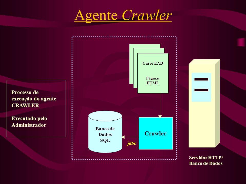 Agente Crawler Crawler Processo de execução do agente CRAWLER