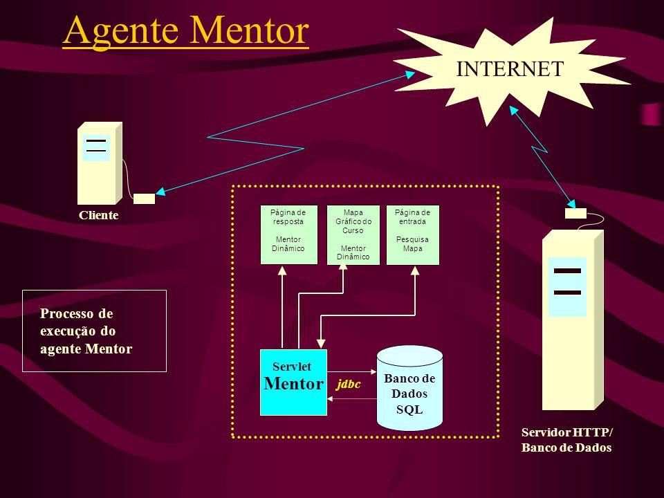 Agente Mentor INTERNET Mentor Processo de execução do agente Mentor