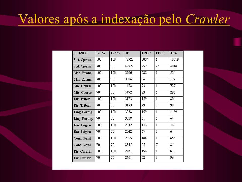 Valores após a indexação pelo Crawler