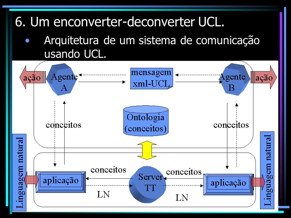 6. Um enconverter-deconverter UCL.