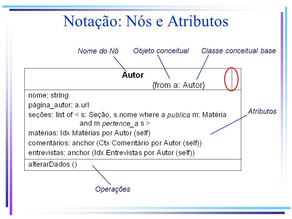 Notação: Nós e Atributos