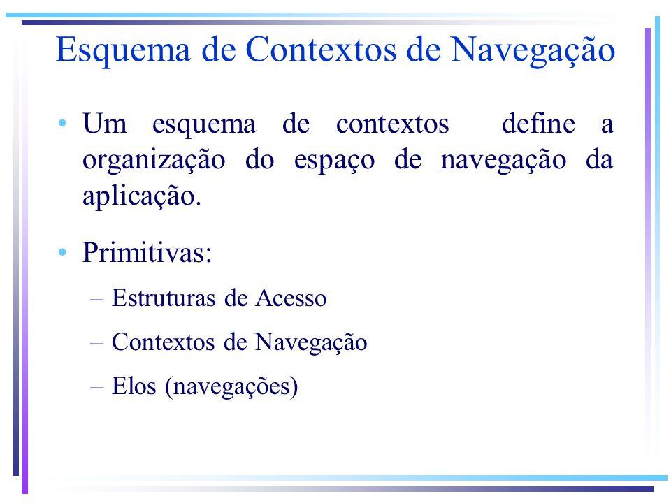 Esquema de Contextos de Navegação