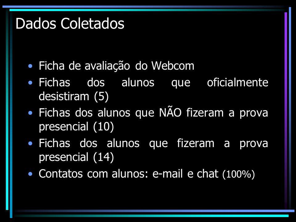 Dados Coletados Ficha de avaliação do Webcom