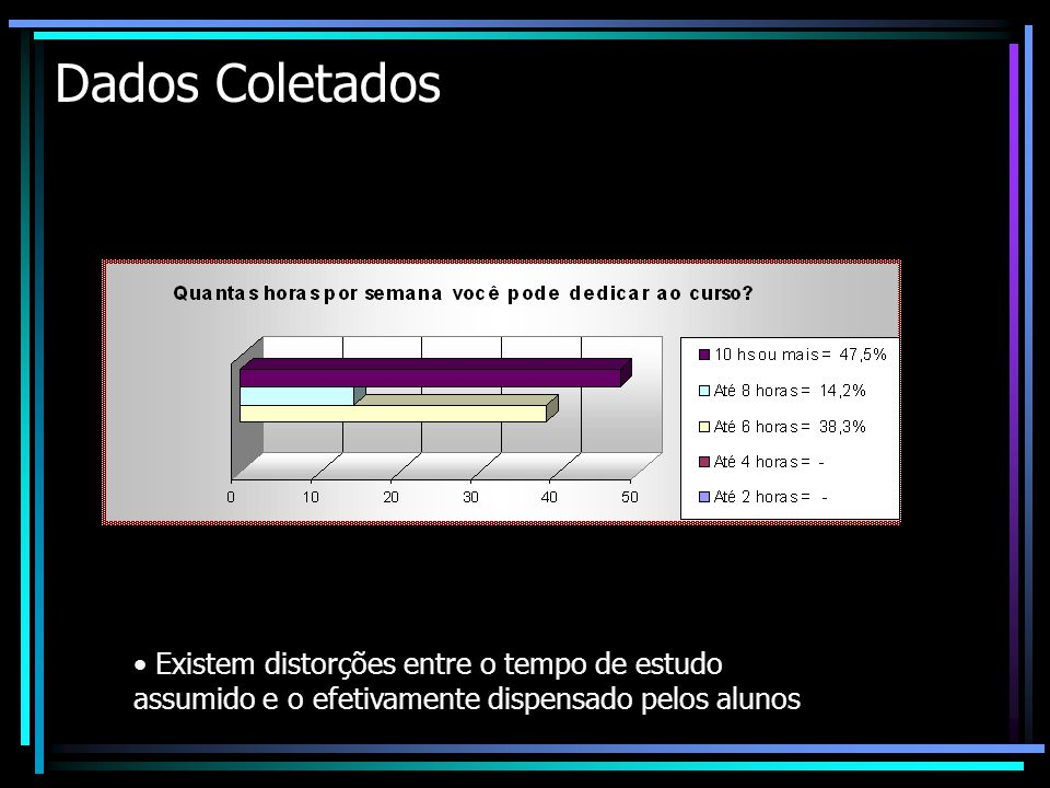Dados Coletados Existem distorções entre o tempo de estudo assumido e o efetivamente dispensado pelos alunos.