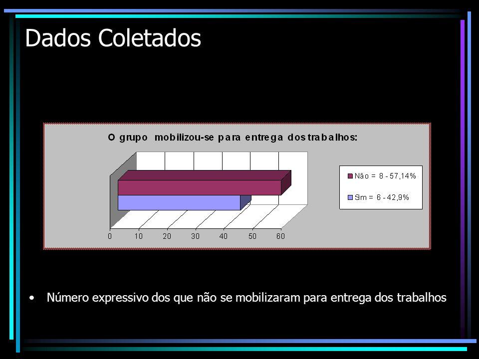 Dados Coletados Número expressivo dos que não se mobilizaram para entrega dos trabalhos