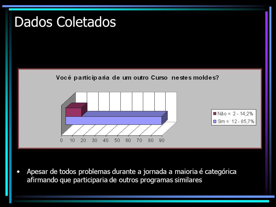 Dados Coletados Apesar de todos problemas durante a jornada a maioria é categórica afirmando que participaria de outros programas similares.