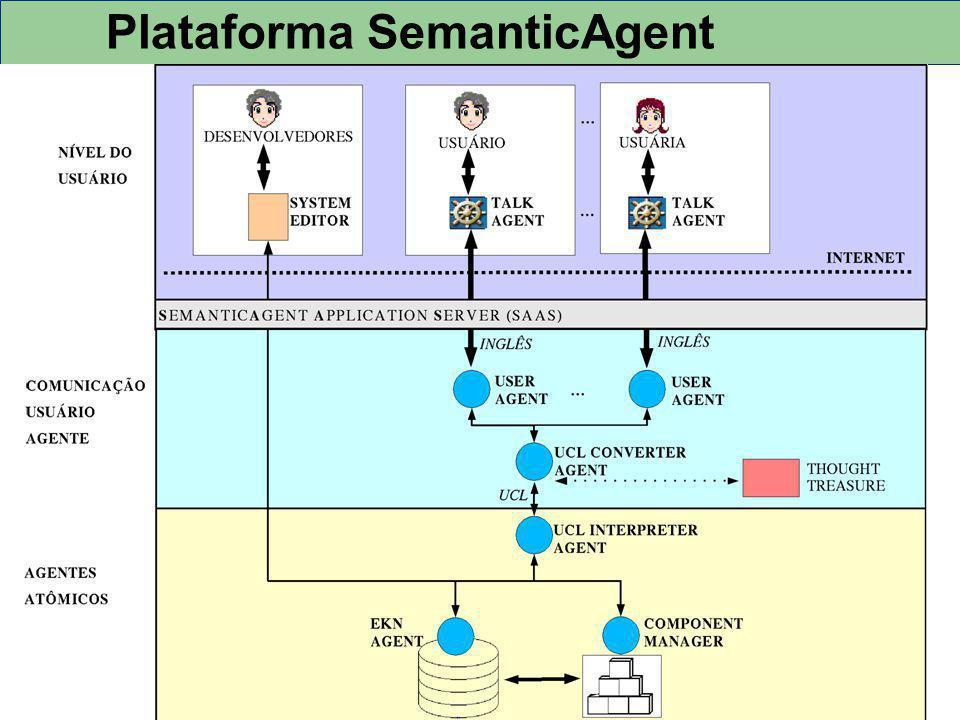 Plataforma SemanticAgent