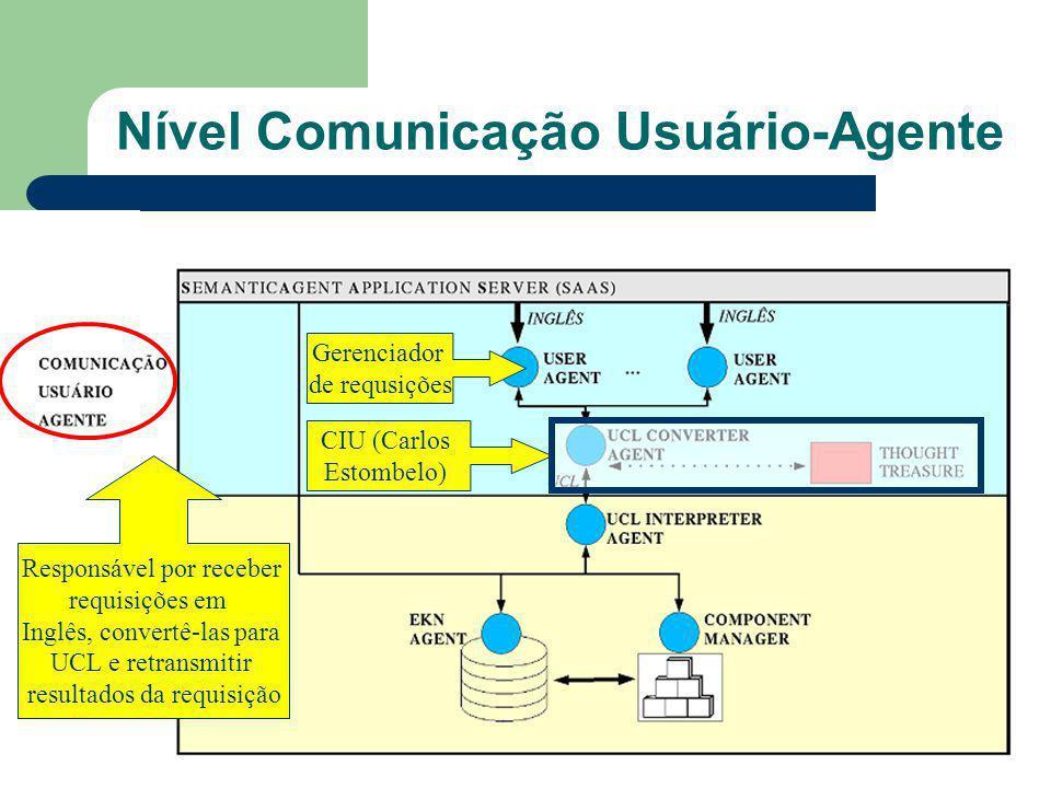 Nível Comunicação Usuário-Agente