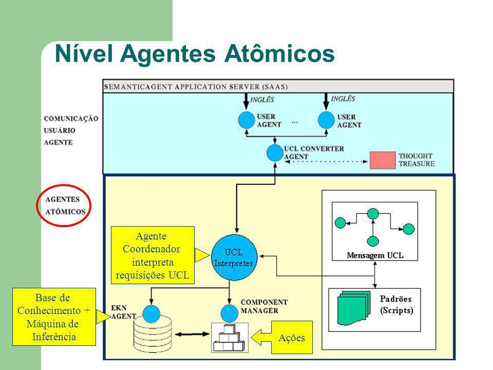 Nível Agentes Atômicos