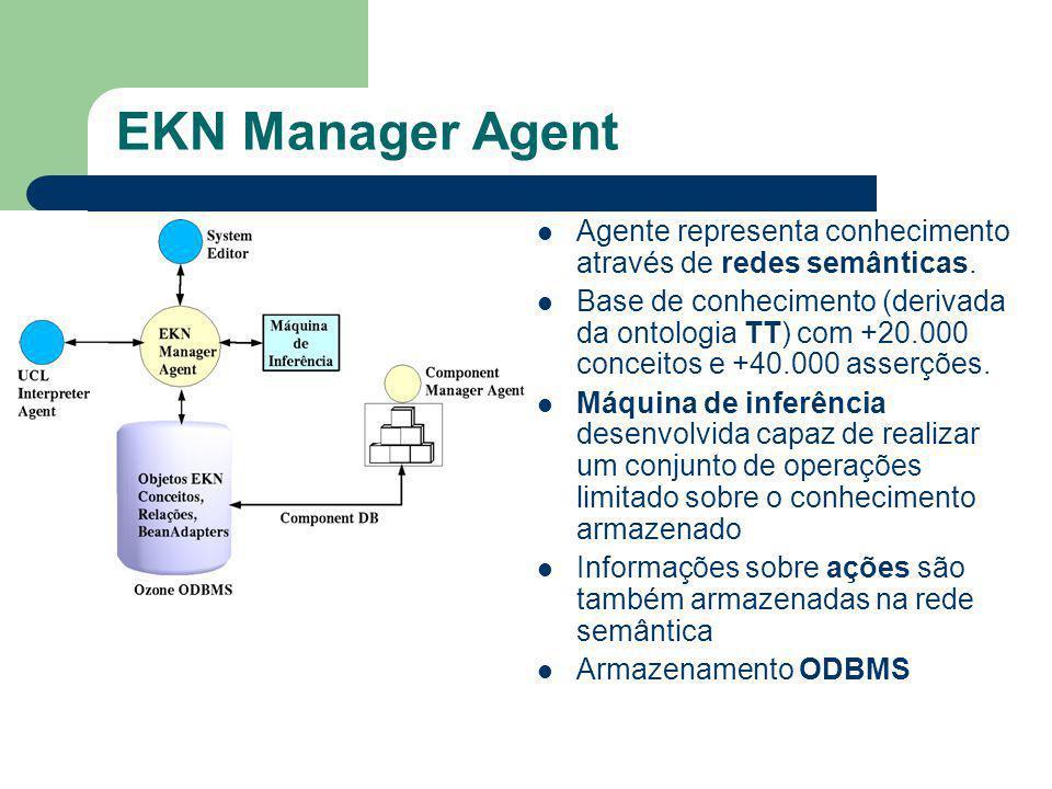 EKN Manager Agent Agente representa conhecimento através de redes semânticas.