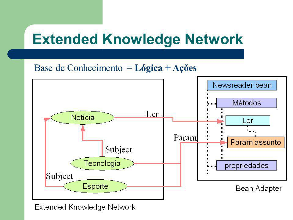 O que são Agentes Inteligentes Extended Knowledge Network