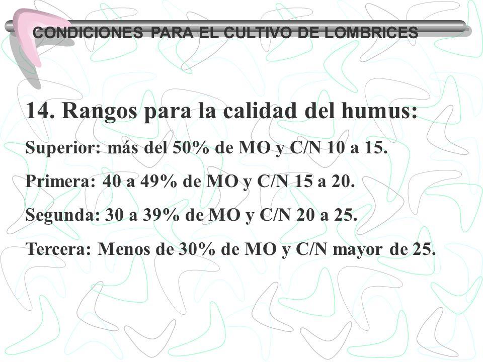 Rangos para la calidad del humus: