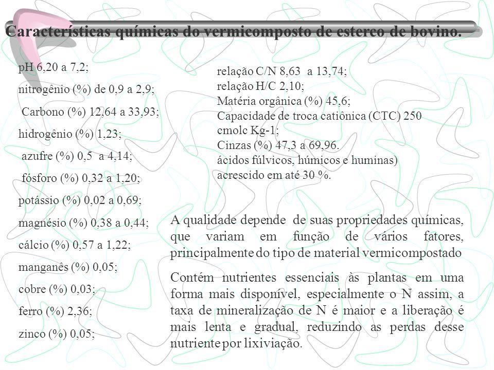 Características químicas do vermicomposto de esterco de bovino.