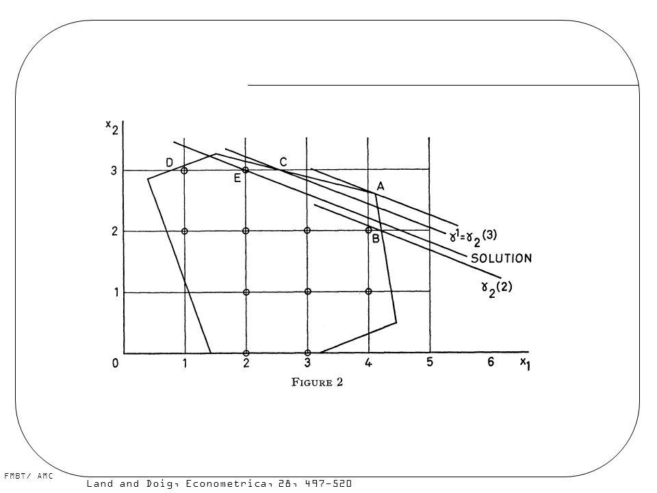 A ideia em duas dimensões é empurrar a função objetivo até que ela encontre um ponto inteiro. Mas como fazer isso em n dimensões