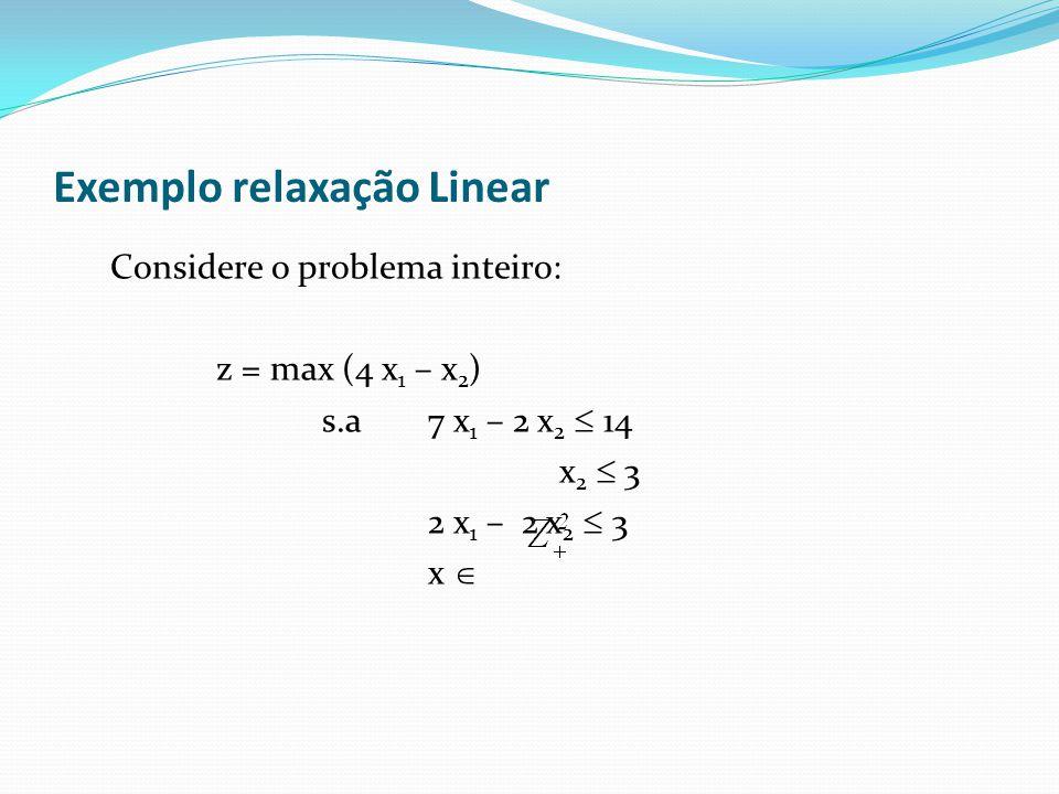 Exemplo relaxação Linear