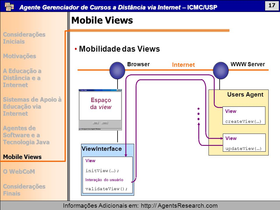 Mobile Views Mobilidade das Views