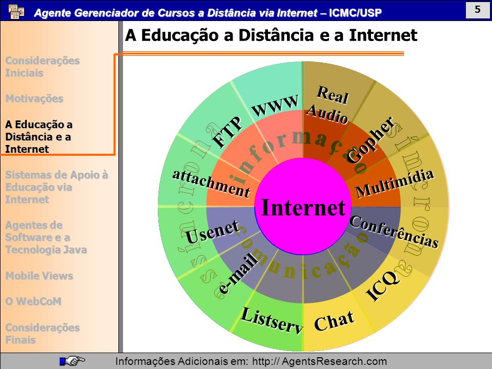 Internet síncrona ICQ Chat Listserv Gopher e-mail informação