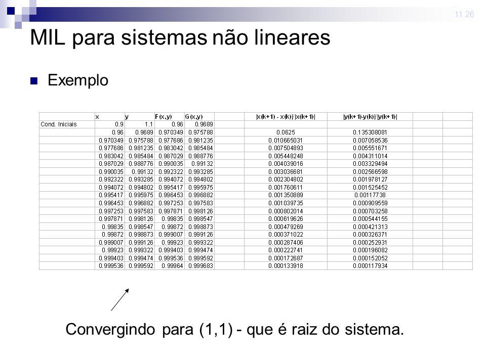 MIL para sistemas não lineares