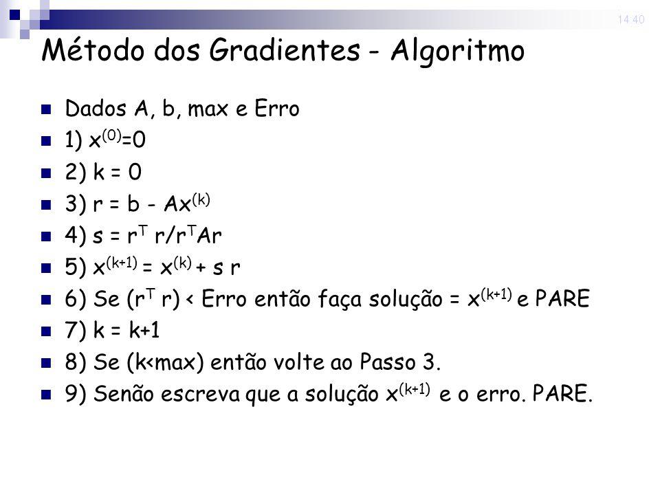 Método dos Gradientes - Algoritmo