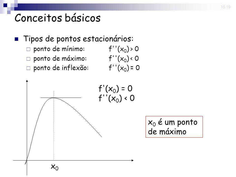 Conceitos básicos Tipos de pontos estacionários: f (x0) = 0
