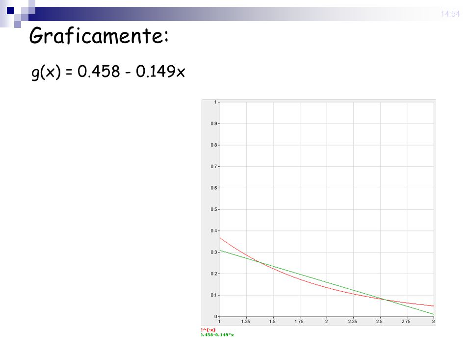 13 Jun 2008 . 14:54 Graficamente: g(x) = 0.458 - 0.149x