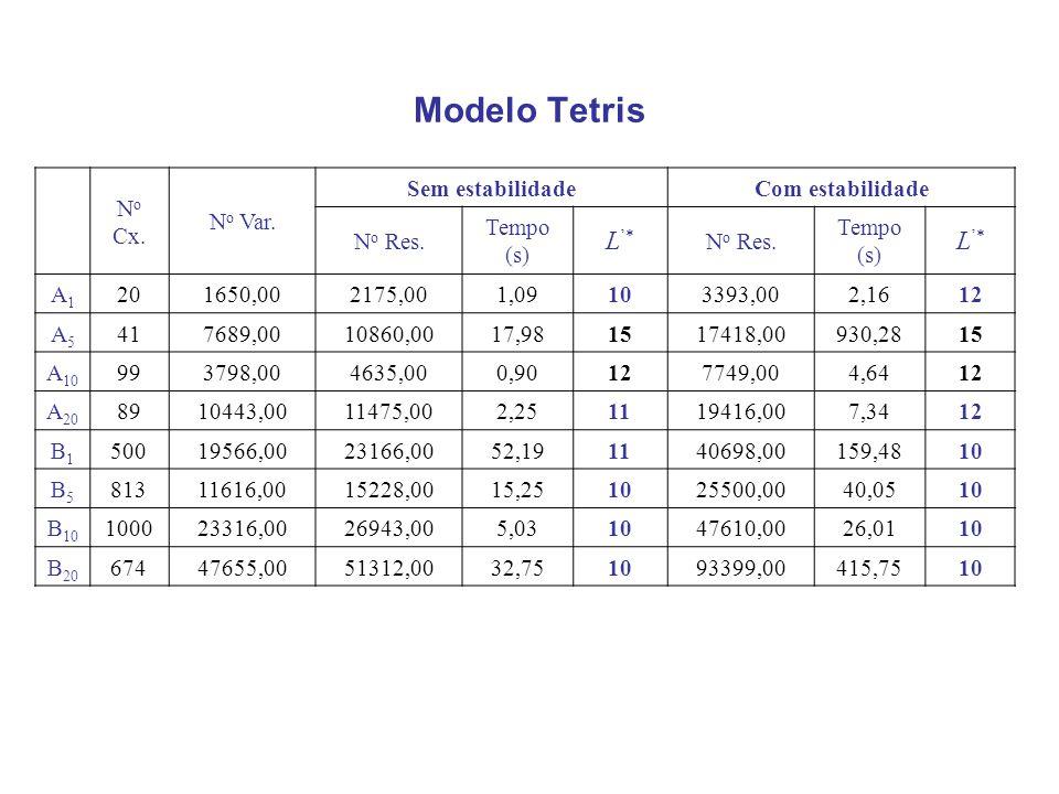 Modelo Tetris L'* No Cx. No Var. Sem estabilidade Com estabilidade