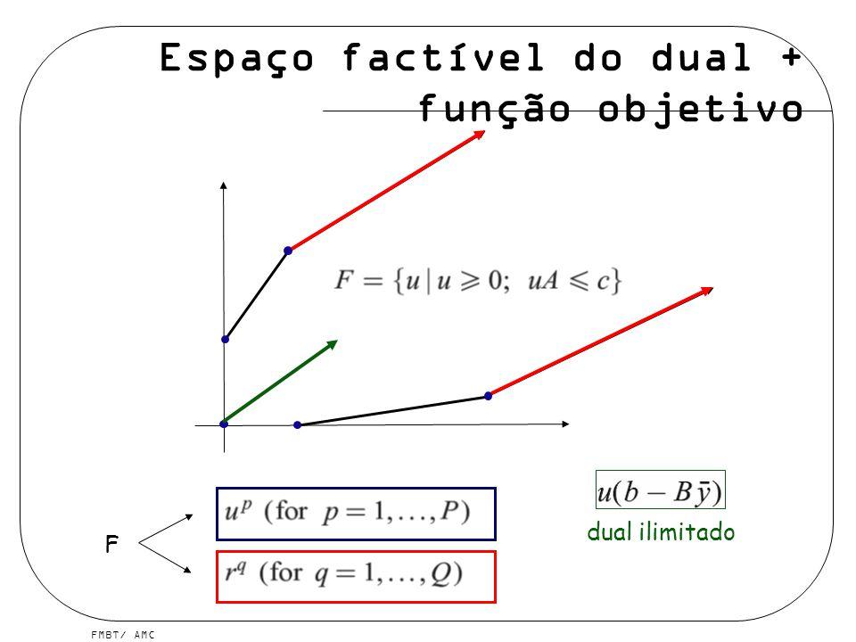 Espaço factível do dual + função objetivo