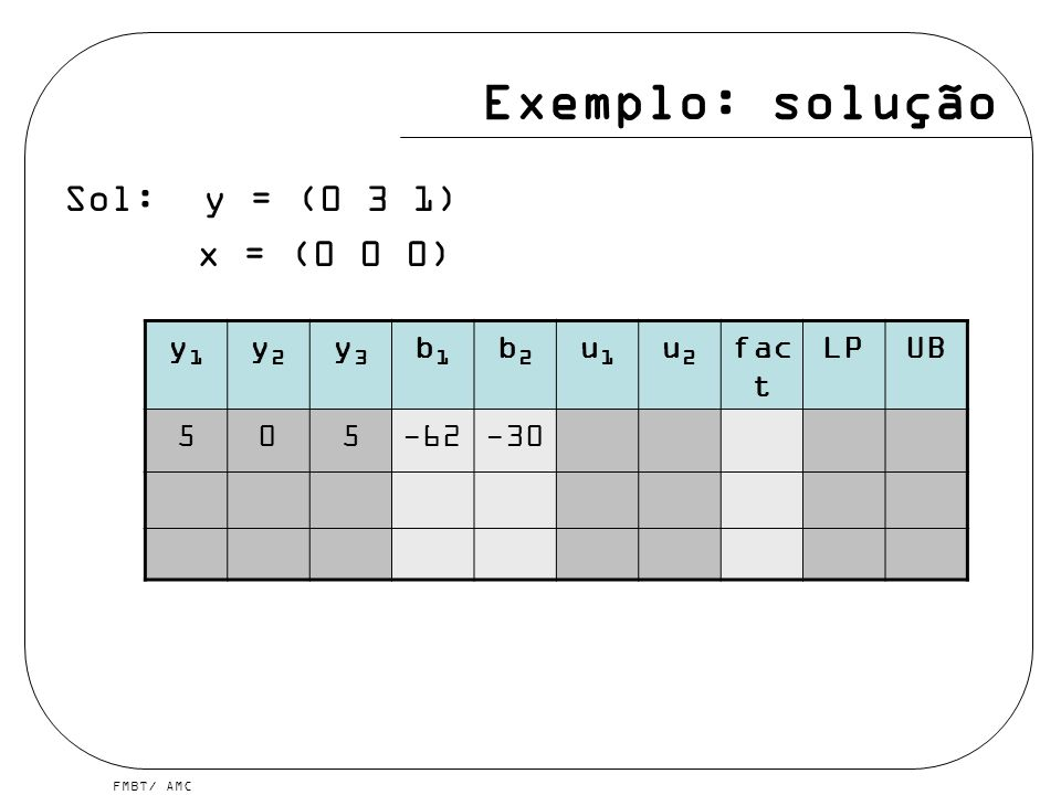 Exemplo: solução Sol: y = (0 3 1) x = (0 0 0) y1 y2 y3 b1 b2 u1 u2