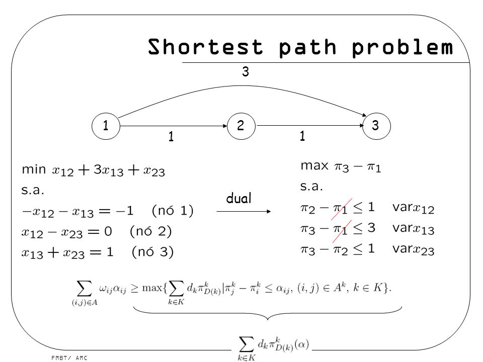 Shortest path problem 3 1 2 3 1 1 dual