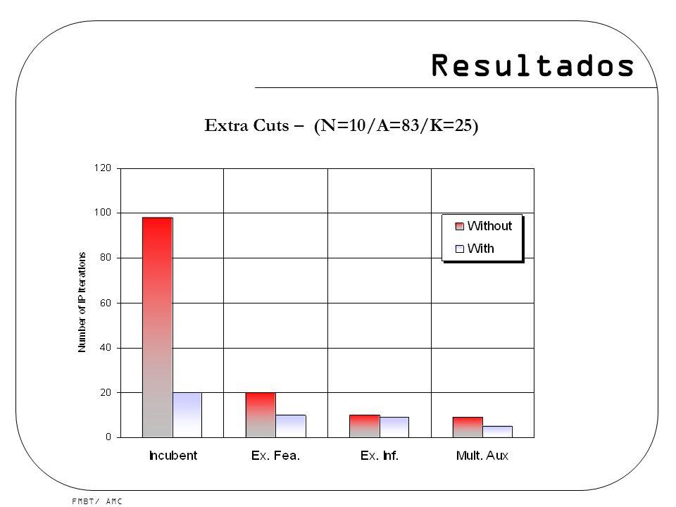 Extra Cuts – (N=10/A=83/K=25)