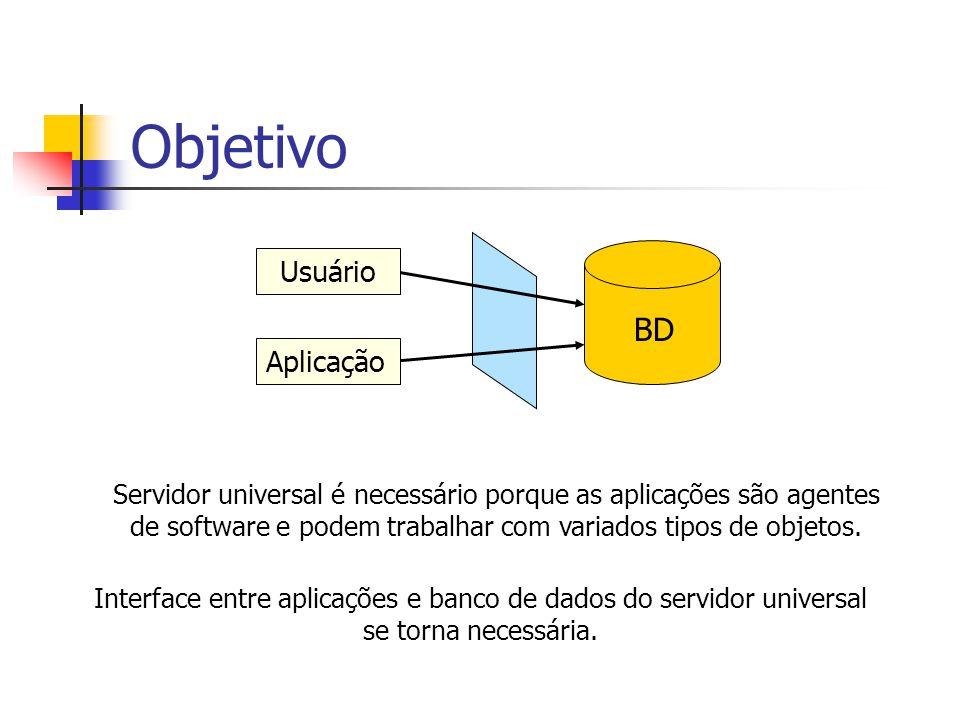 Objetivo BD Usuário Aplicação