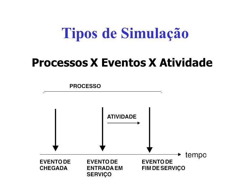 Tipos de Simulação Processos X Eventos X Atividade