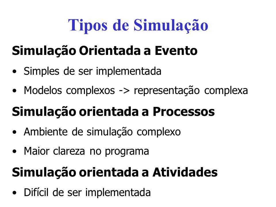 Tipos de Simulação Simulação Orientada a Evento