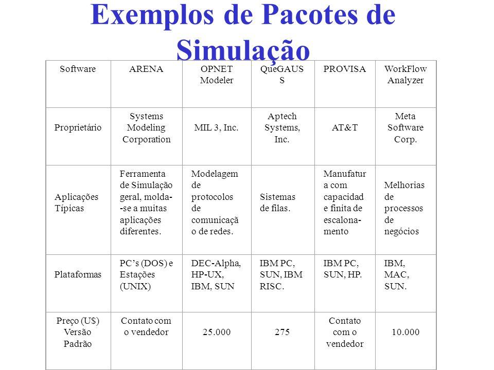 Exemplos de Pacotes de Simulação