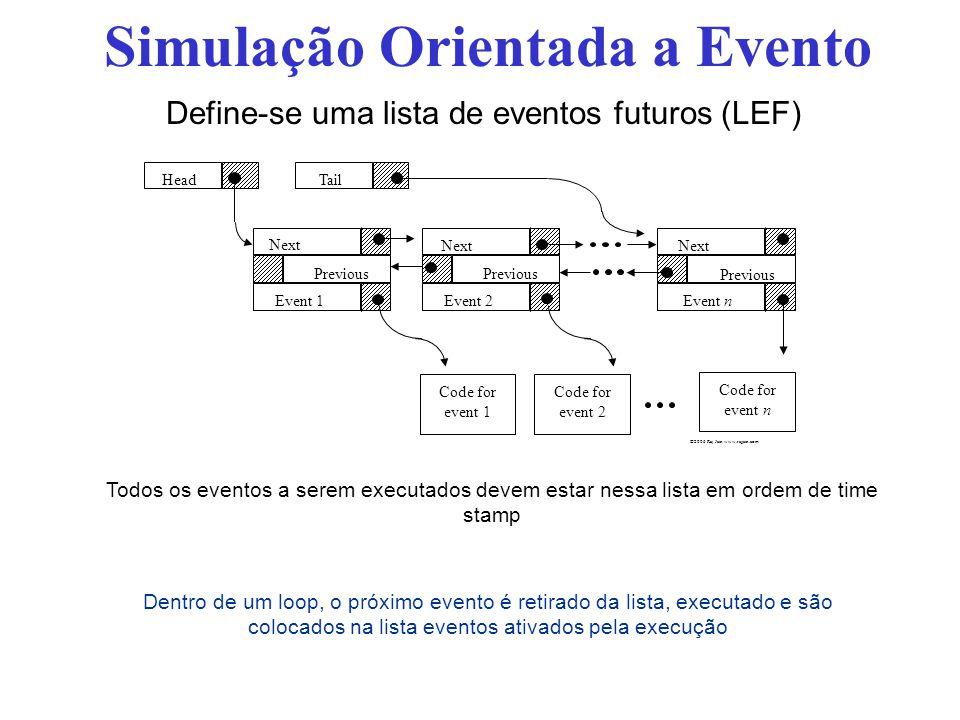 Simulação Orientada a Evento