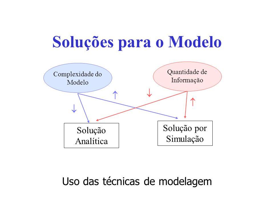 Soluções para o Modelo Uso das técnicas de modelagem    