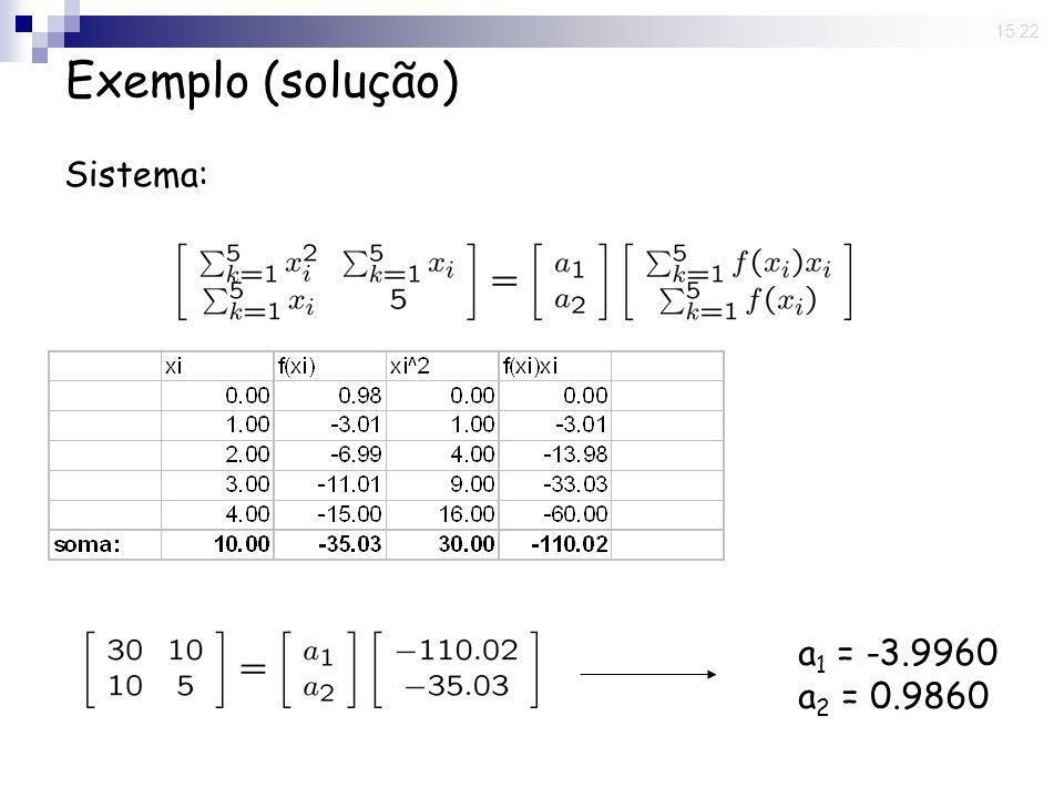 Exemplo (solução) Sistema: a1 = -3.9960 a2 = 0.9860