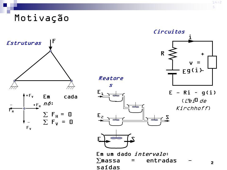 Motivação i F R + v = g(i) - E  FH = 0  FV = 0 E