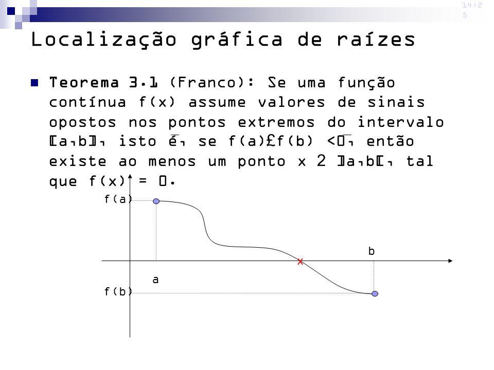 Localização gráfica de raízes