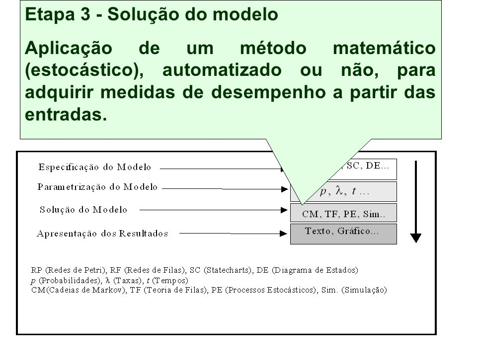 Conjunto de etapas independentes, mas inter-relacionadas