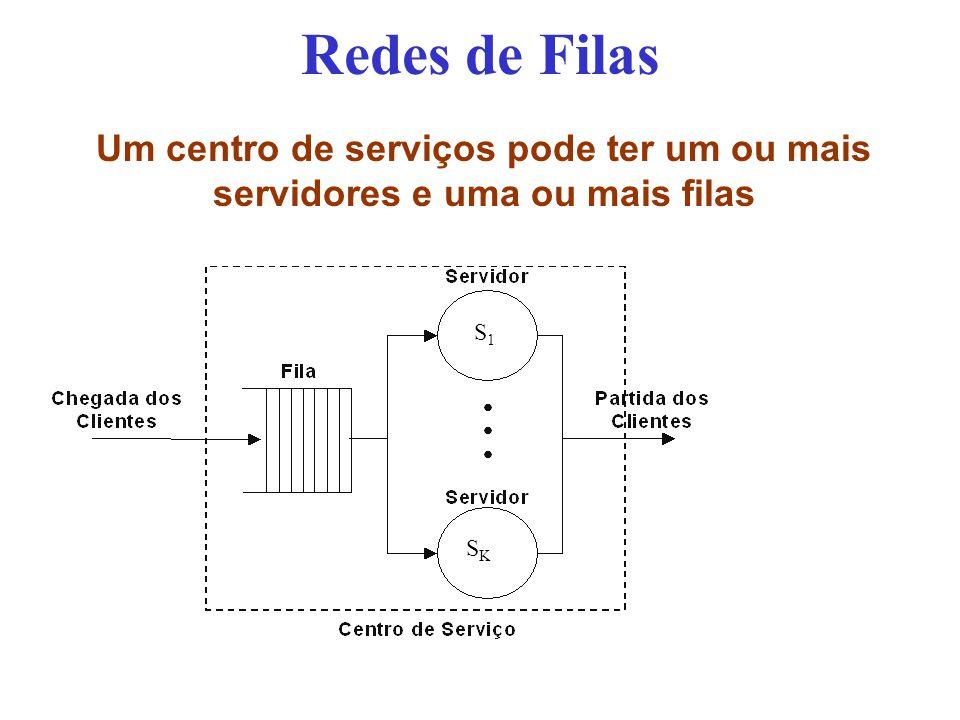 Redes de Filas Um centro de serviços pode ter um ou mais servidores e uma ou mais filas S1 SK