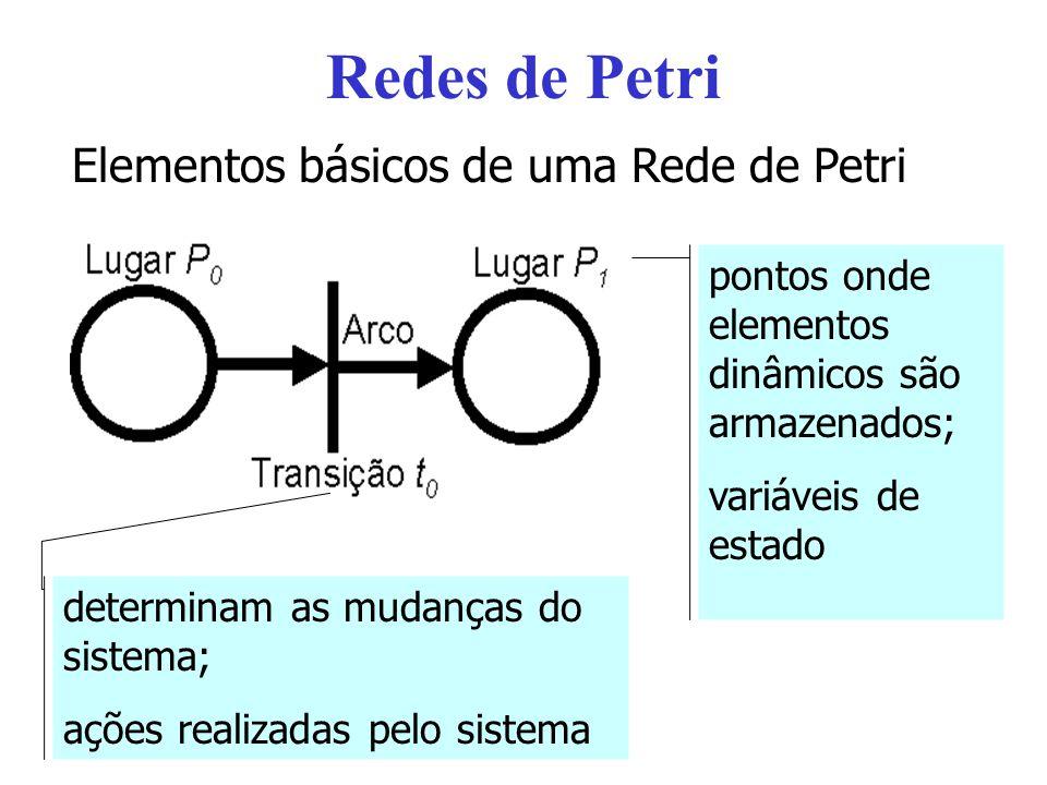 Redes de Petri Elementos básicos de uma Rede de Petri