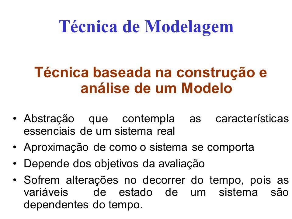 Técnica baseada na construção e análise de um Modelo