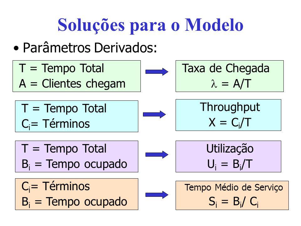 Soluções para o Modelo Parâmetros Derivados: T = Tempo Total