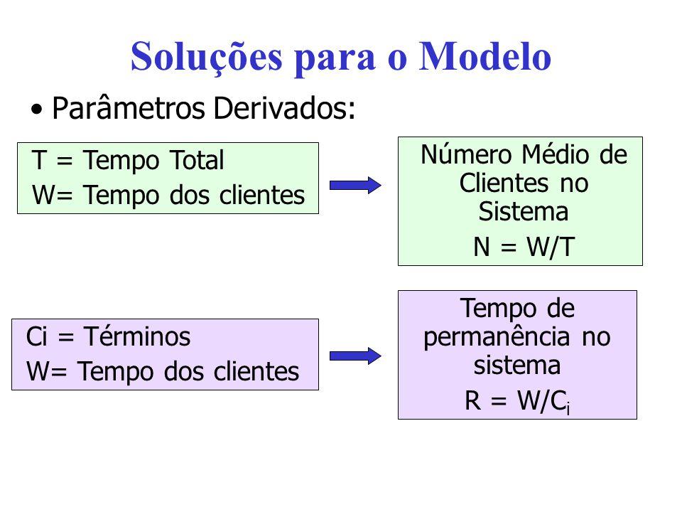 Soluções para o Modelo Parâmetros Derivados: