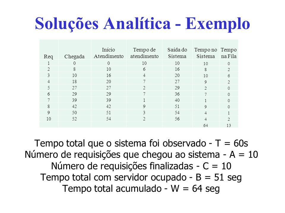 Soluções Analítica - Exemplo