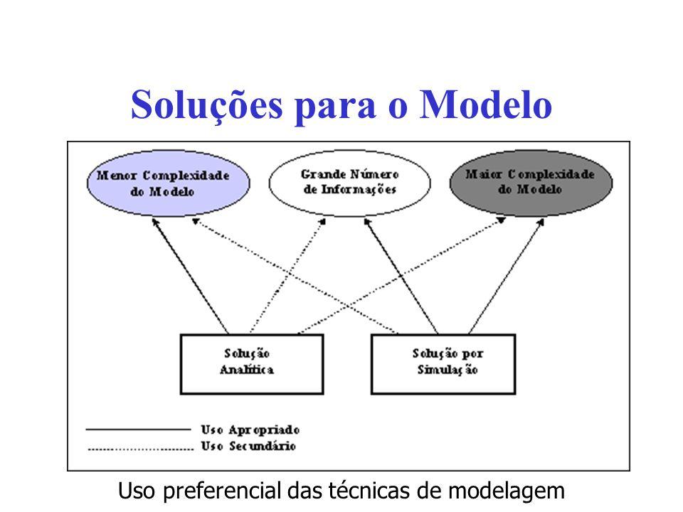 Uso preferencial das técnicas de modelagem