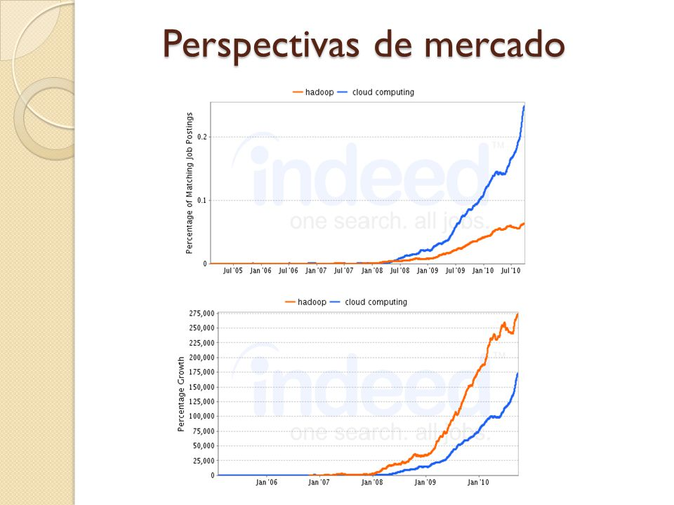 Perspectivas de mercado